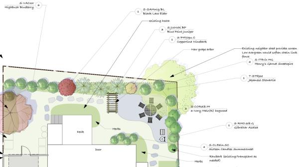integrate edible gardens